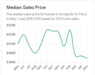 median sale price of home in annapolis