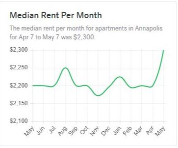 chart showing median rent cost in annapolis