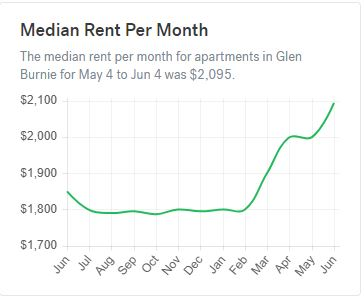 median rent per month in glen burnie