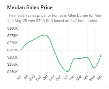 median sale price of a home in glen burnie md