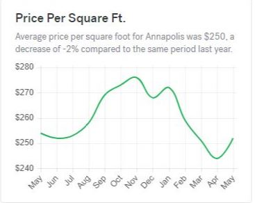 chart showing price per square foot of homes in annapolis